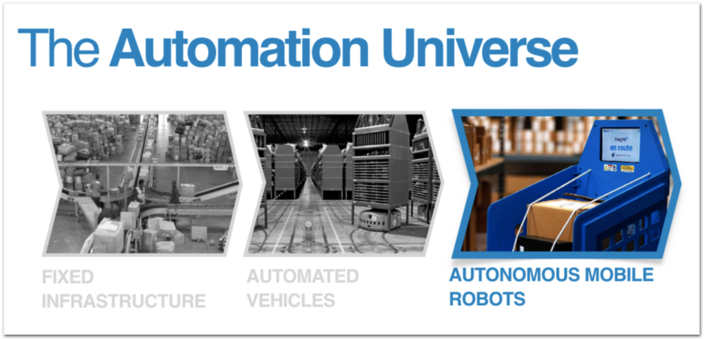 The automation Universe Graph